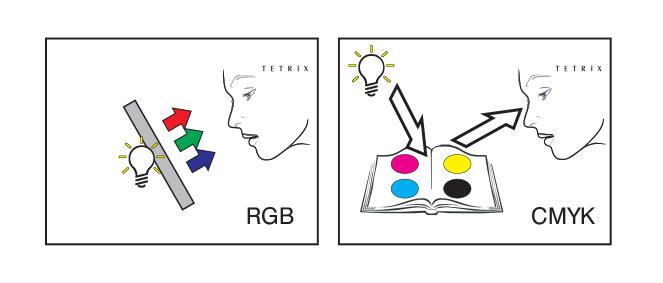 CMYK ja RGB värit messuosaston ja mainosständien suunnittelussa